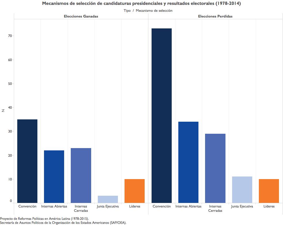 #Mecanismos de Seleccion- Elecciones Ganadas